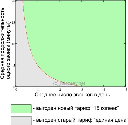 Сравнение тарифов Киевстара
