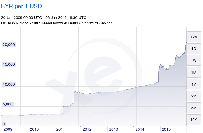 Курс доллара в Беларуси