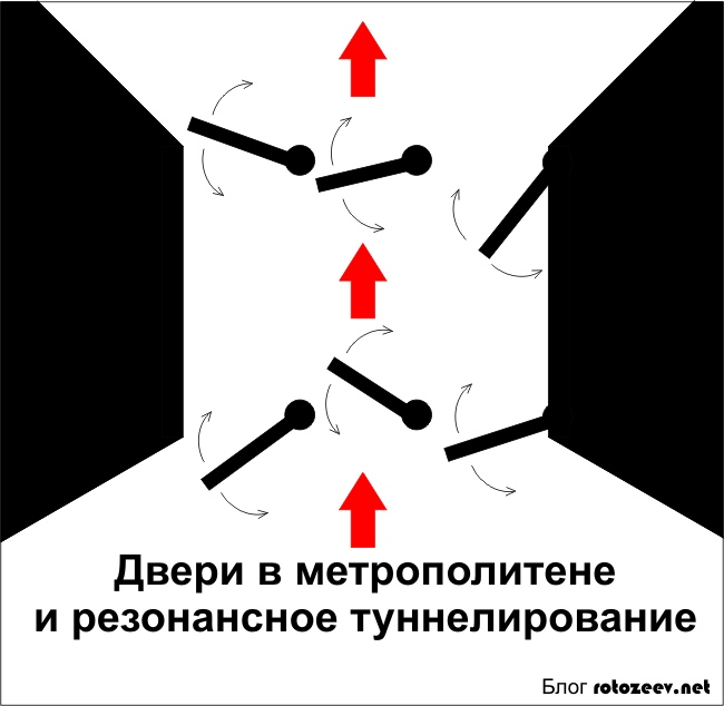 Туннелирование людей в метро
